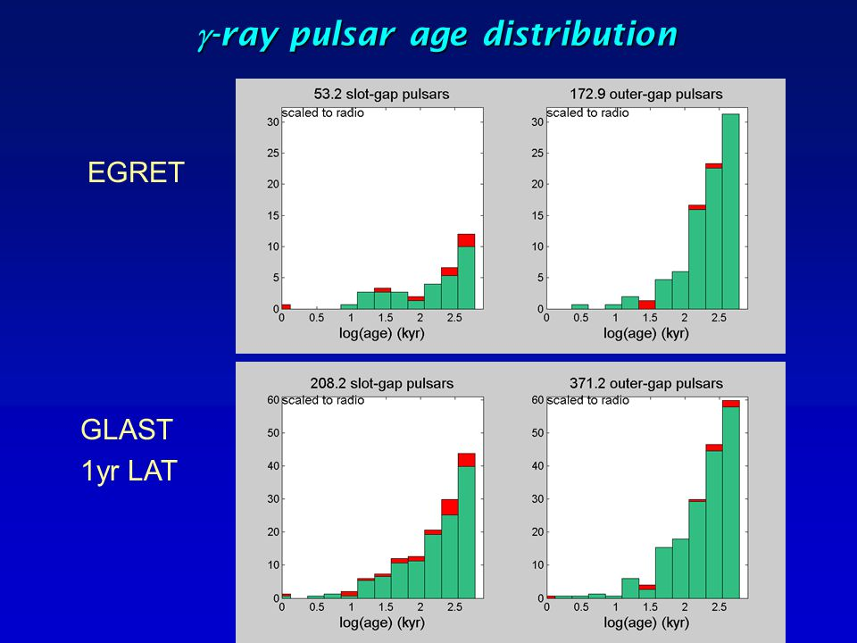 g-ray pulsar age distribution