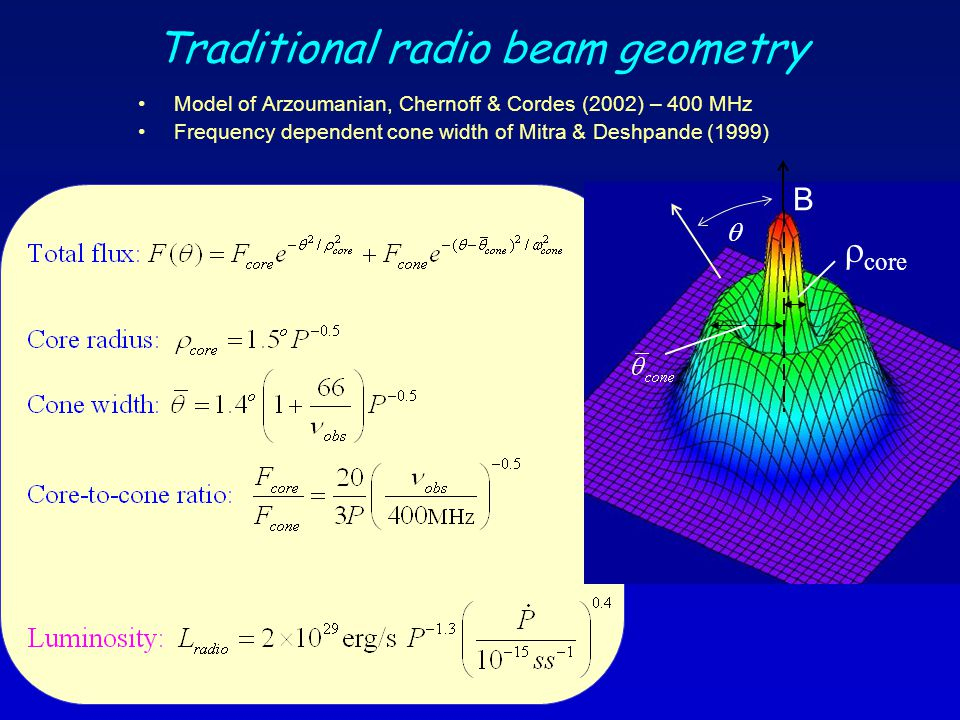 Traditional radio beam geometry