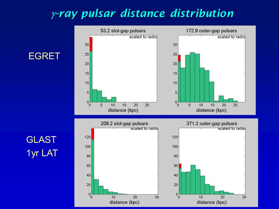 g-ray pulsar distance distribution