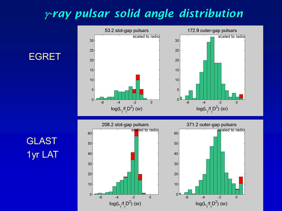 g-ray pulsar solid angle distribution