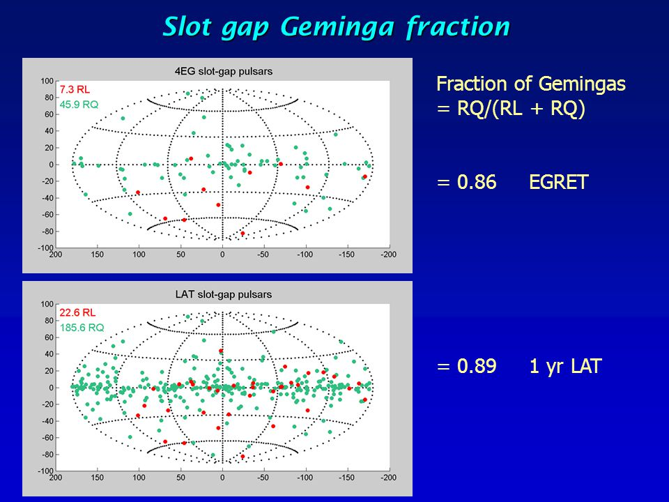 Slot gap Geminga fraction