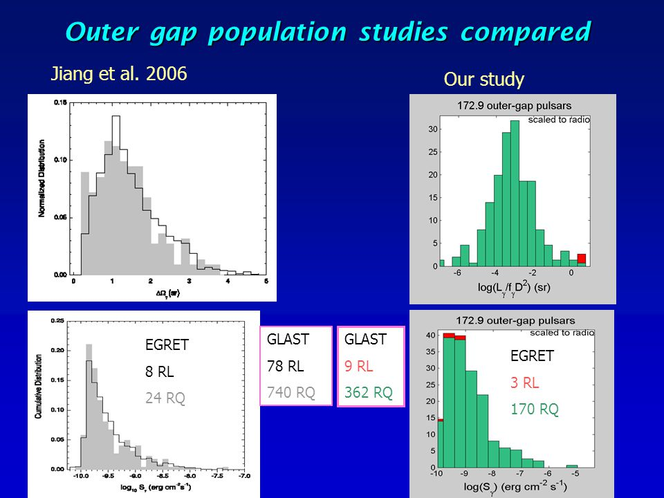Outer gap population studies compared