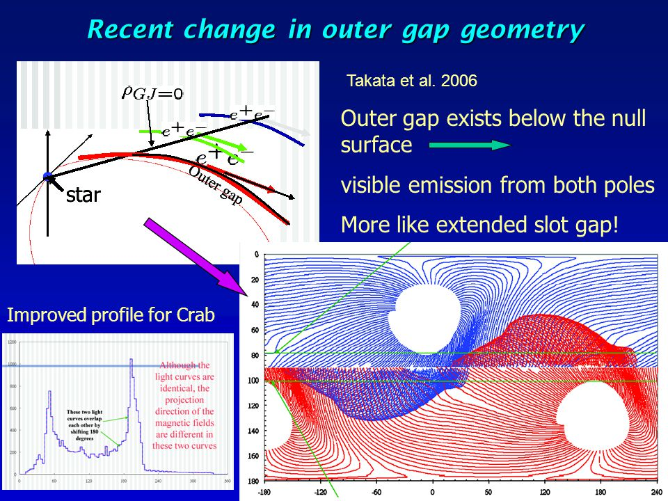 Recent change in outer gap geometry