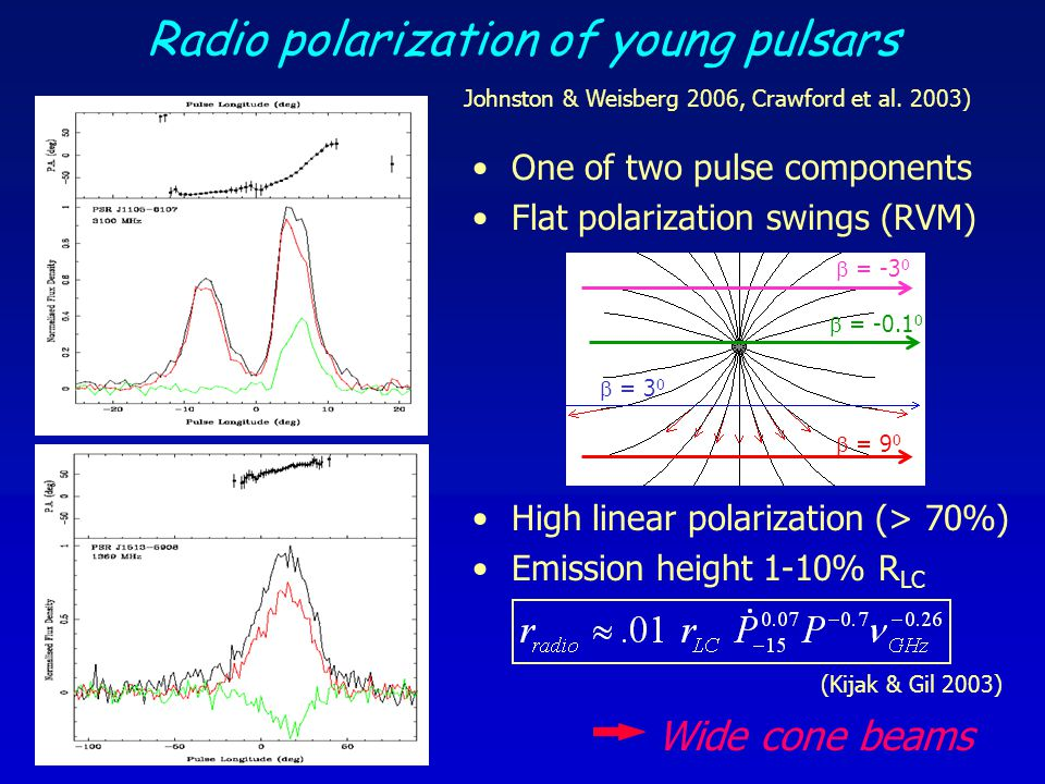 Radio polarization of young pulsars