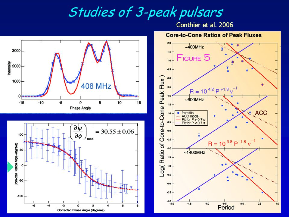 Studies of 3-peak pulsars