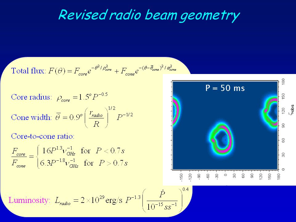 Revised radio beam geometry