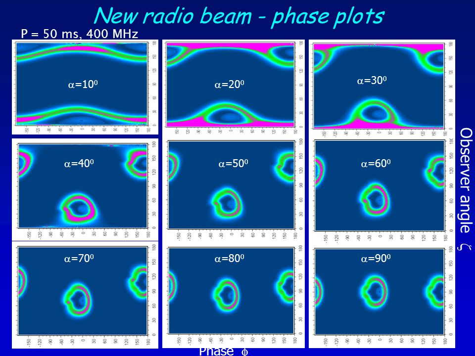 New radio beam - phase plots
