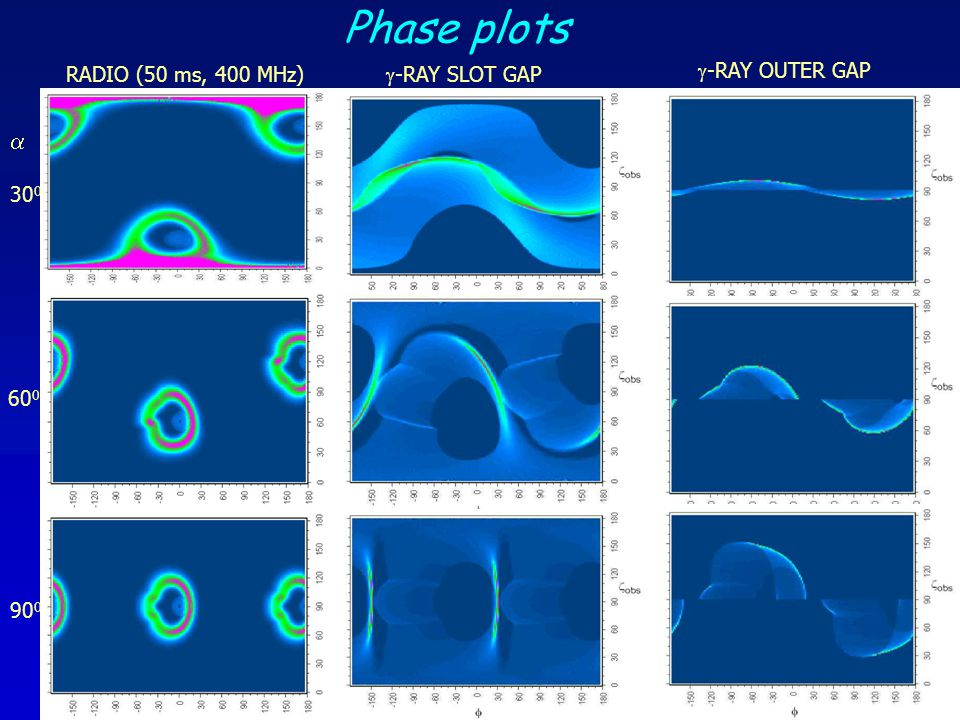 Phase plots a RADIO (50 ms, 400 MHz) g-RAY SLOT GAP g-RAY OUTER GAP