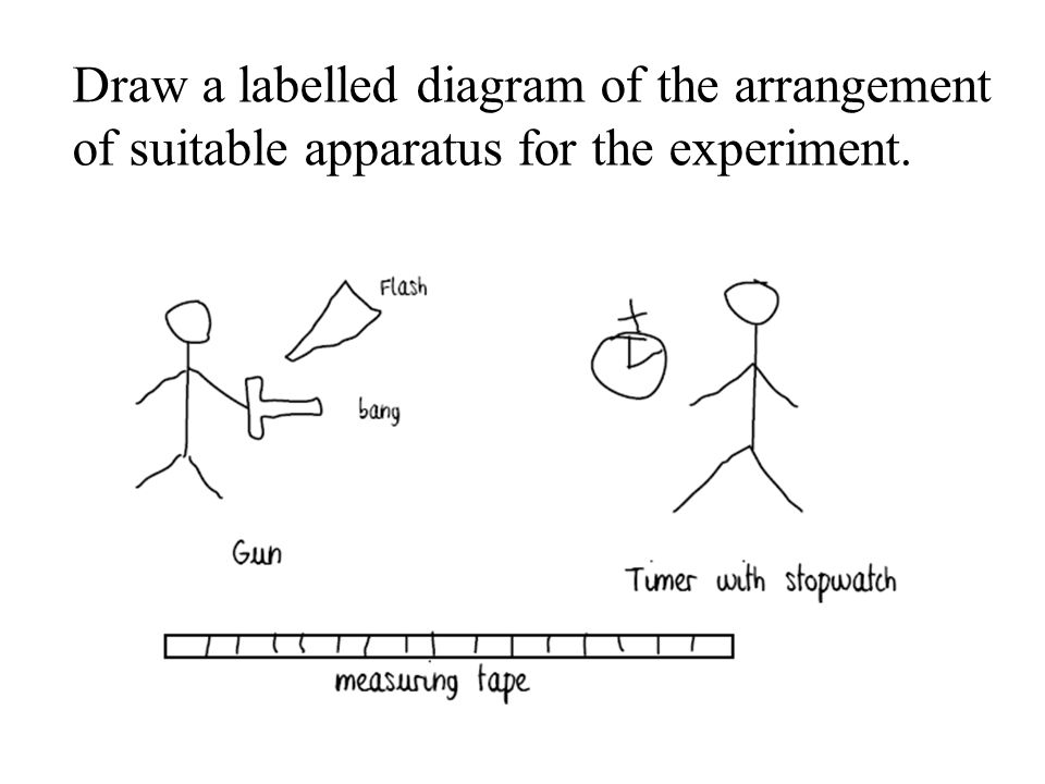 Draw a labelled diagram of the arrangement of suitable apparatus for the experiment.