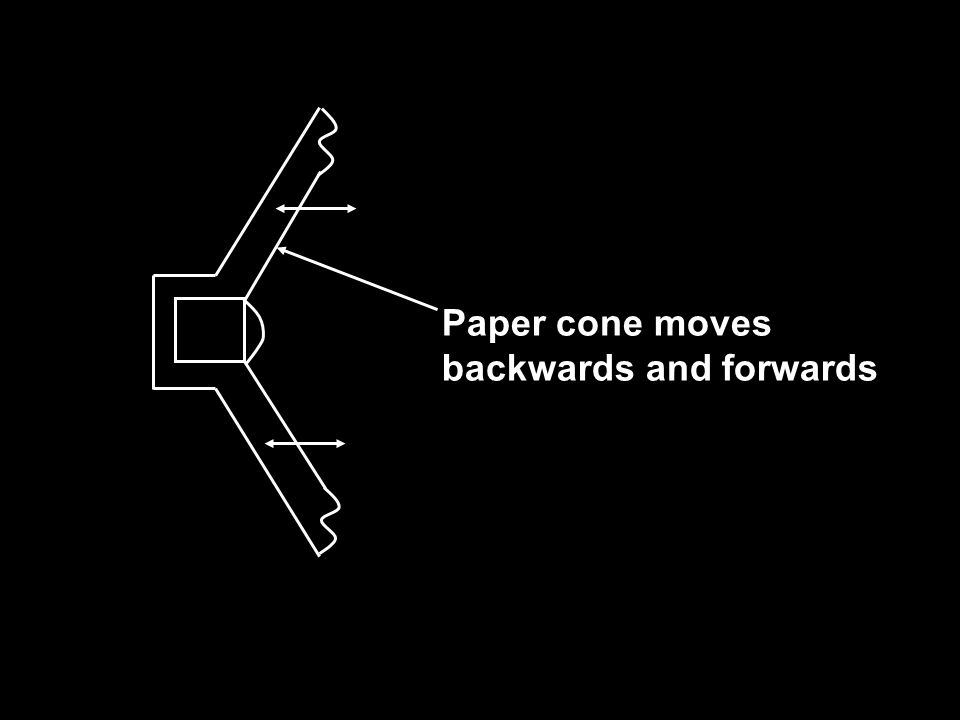 Paper cone moves backwards and forwards