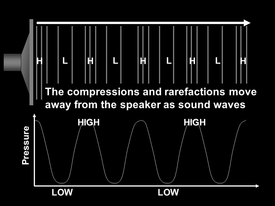 H L. The compressions and rarefactions move away from the speaker as sound waves. Pressure. HIGH.