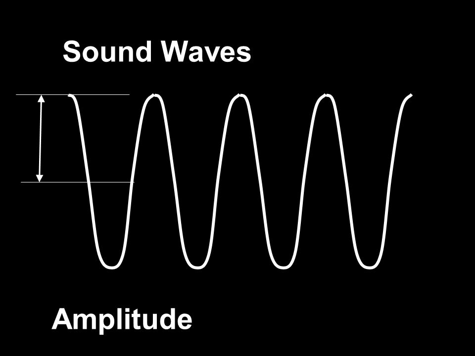 Sound Waves Amplitude