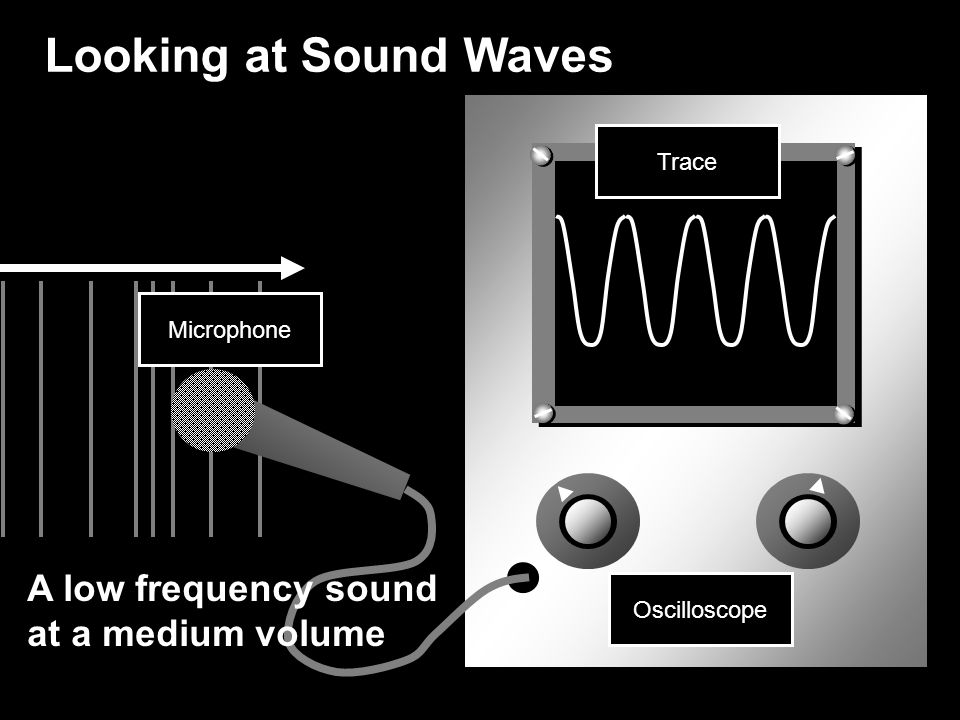 Looking at Sound Waves A low frequency sound at a medium volume Trace
