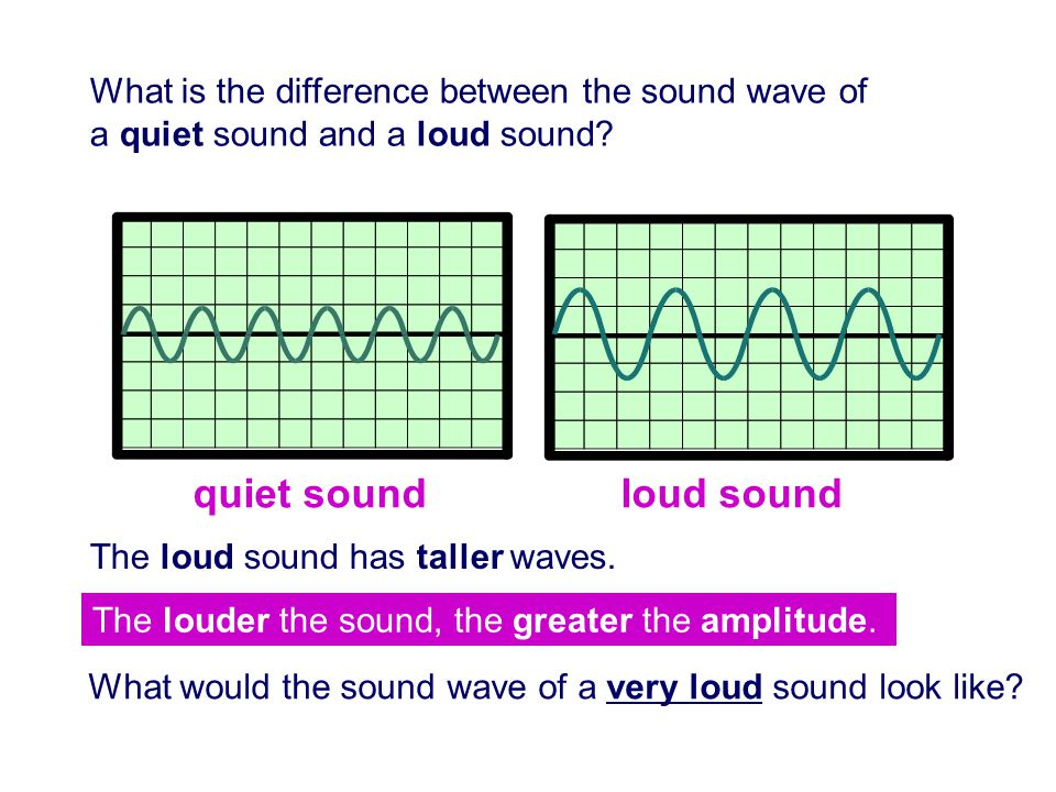 What is the difference between the sound wave of a quiet sound and a loud sound
