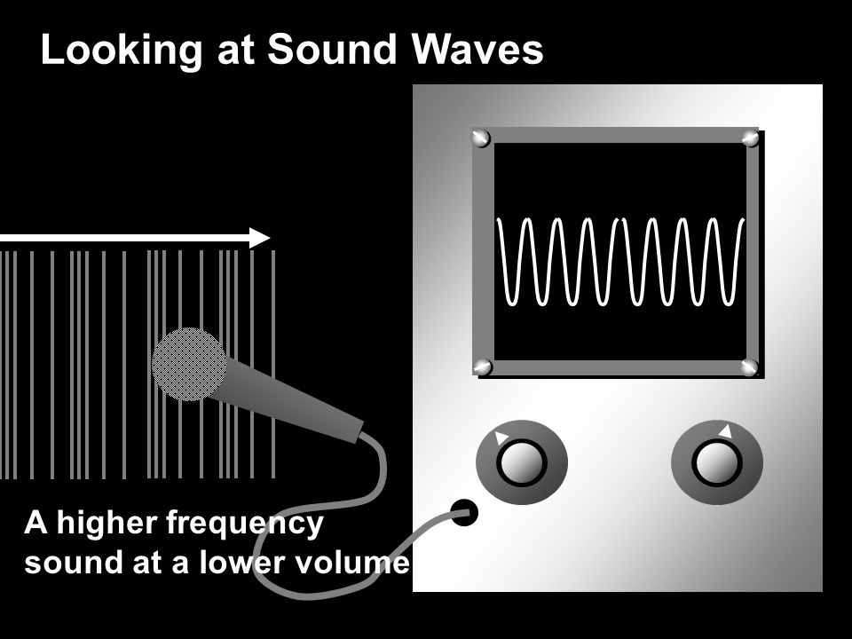 Looking at Sound Waves A higher frequency sound at a lower volume