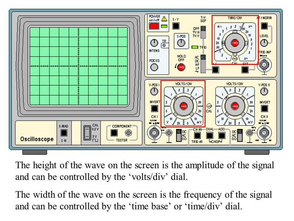 Oscilloscope diagram The height of the wave on the screen is the amplitude of the signal and can be controlled by the 'volts/div' dial.