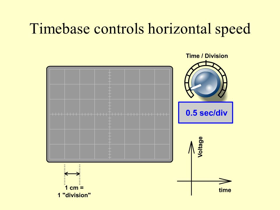 Timebase controls horizontal speed