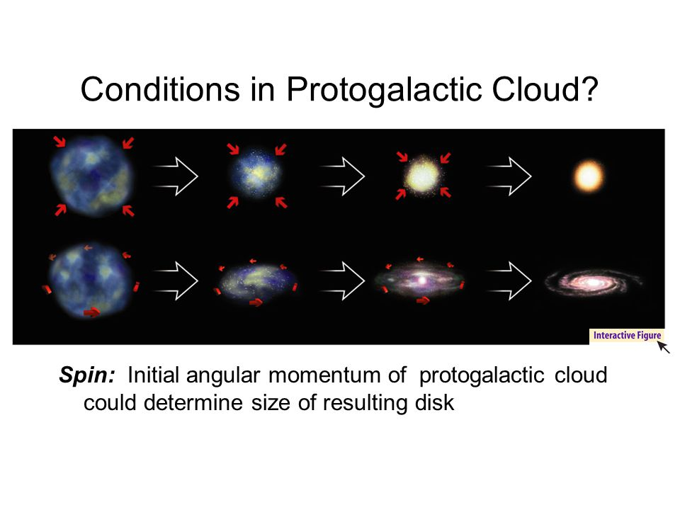 Conditions in Protogalactic Cloud