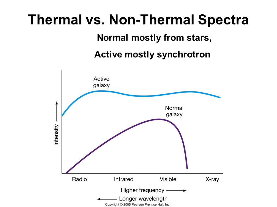 Thermal vs. Non-Thermal Spectra. Normal mostly from stars,