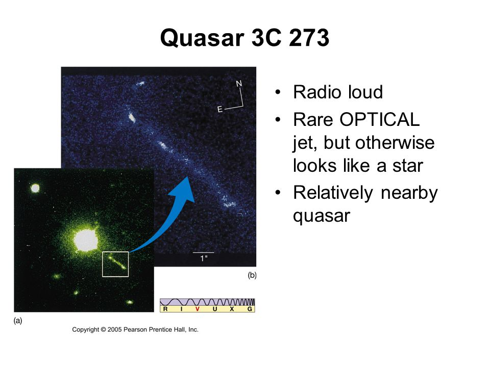 Quasar 3C 273 Radio loud Rare OPTICAL jet, but otherwise looks like a star Relatively nearby quasar