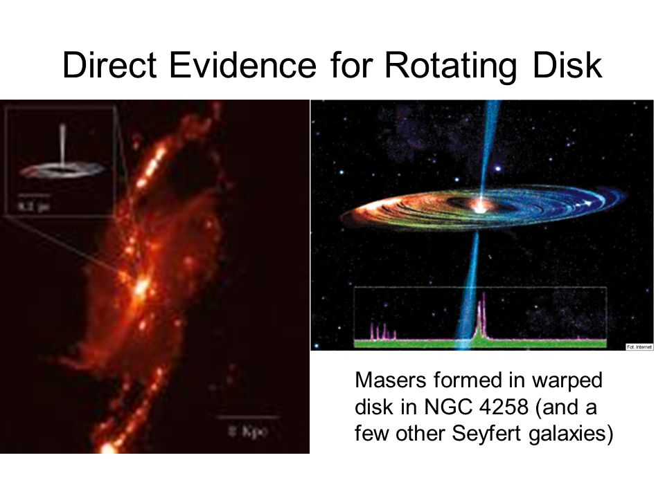 Direct Evidence for Rotating Disk