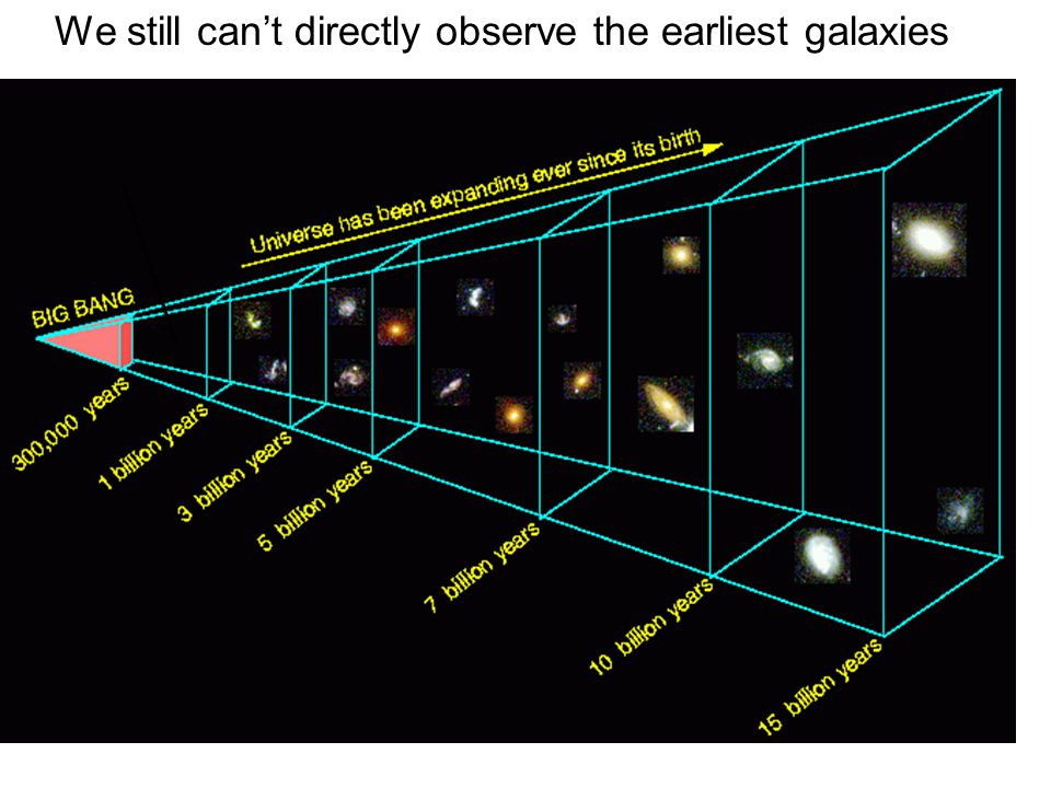 We still can't directly observe the earliest galaxies