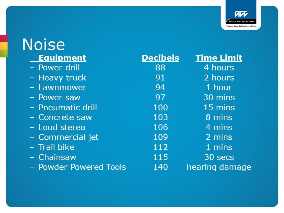 Noise Equipment Decibels Time Limit Power drill 88 4 hours