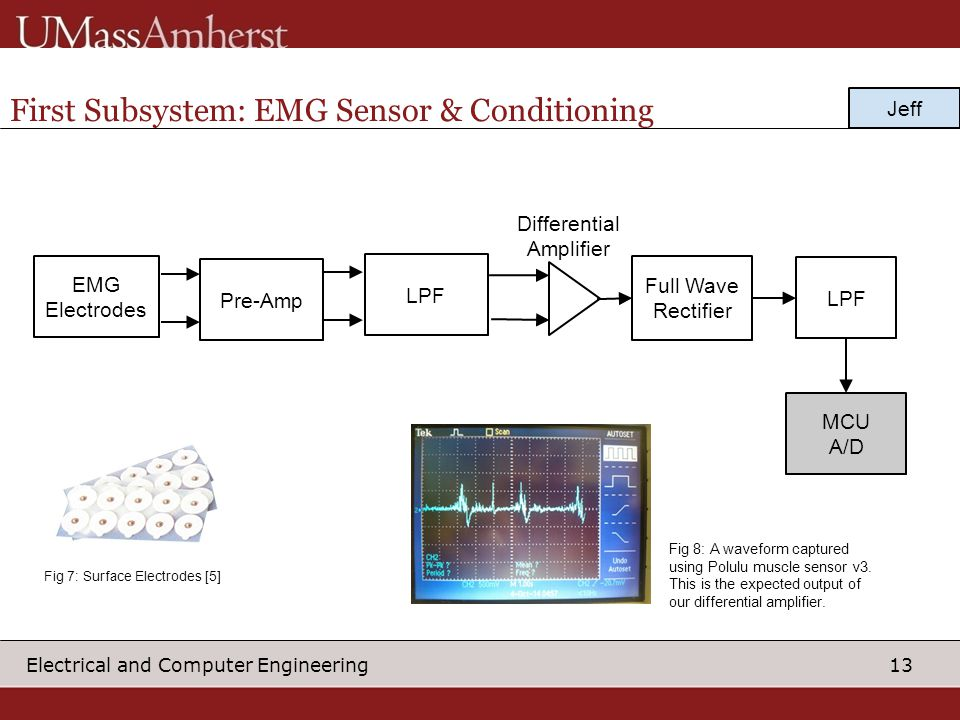 First Subsystem: EMG Sensor & Conditioning
