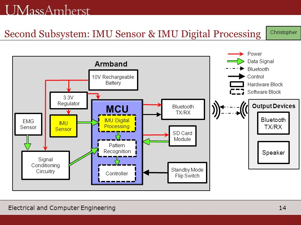 Second Subsystem: IMU Sensor & IMU Digital Processing