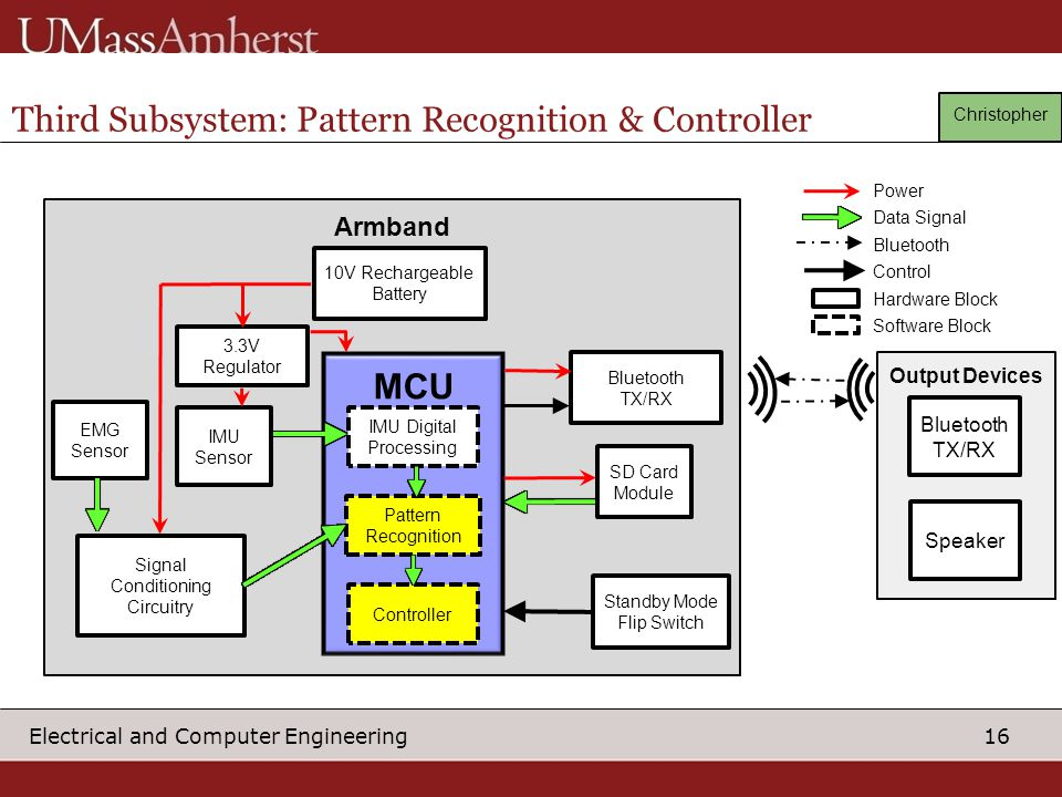 Third Subsystem: Pattern Recognition & Controller