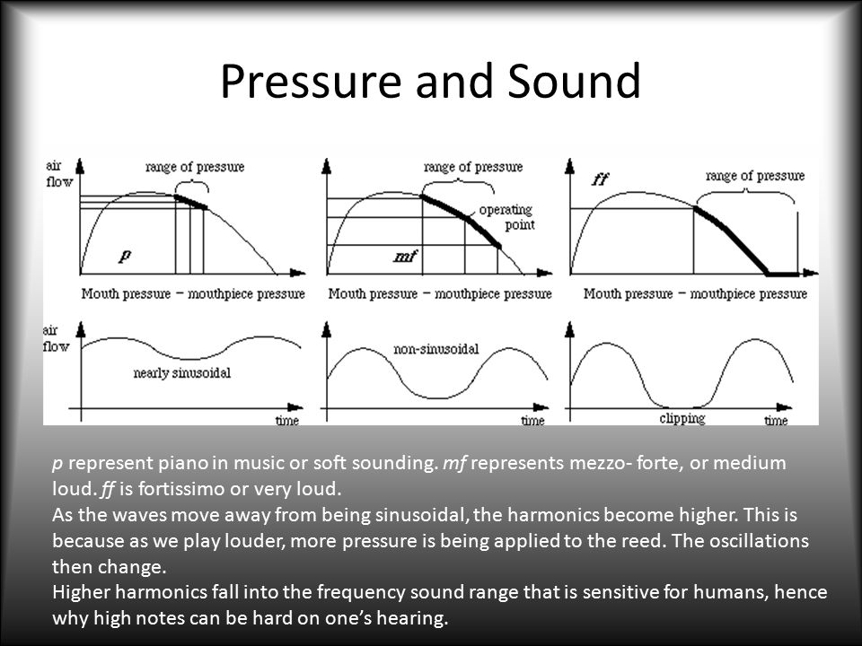 Pressure and Sound p represent piano in music or soft sounding. mf represents mezzo- forte, or medium loud. ff is fortissimo or very loud.