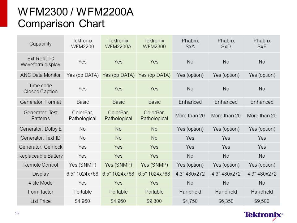 WFM2300 / WFM2200A Comparison Chart Capability Tektronix WFM2200