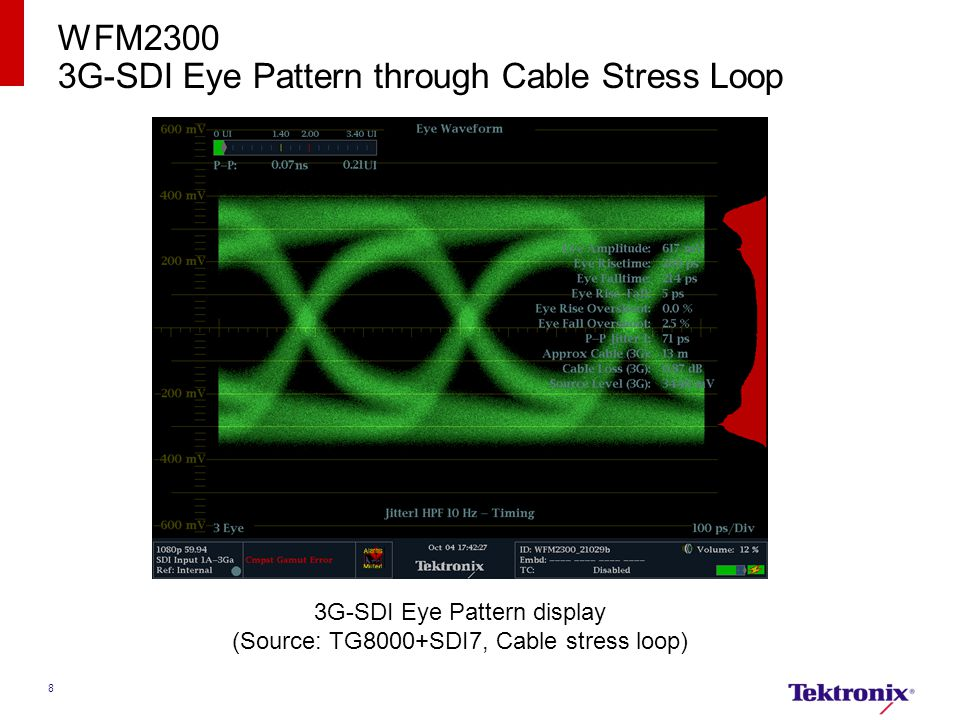 3G-SDI Eye Pattern through Cable Stress Loop