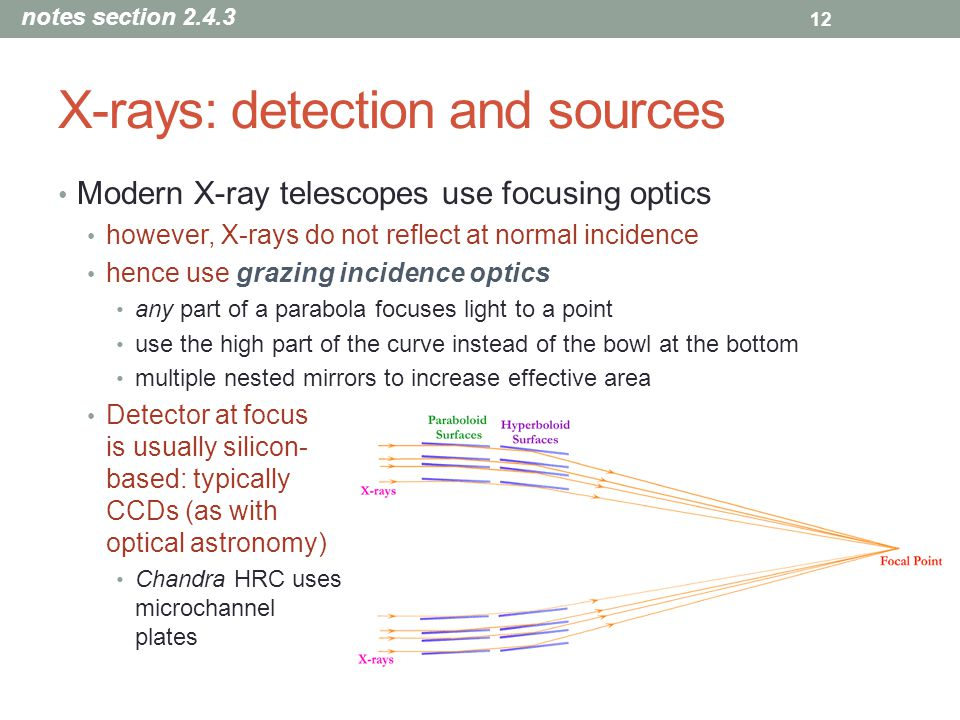 X-rays: detection and sources