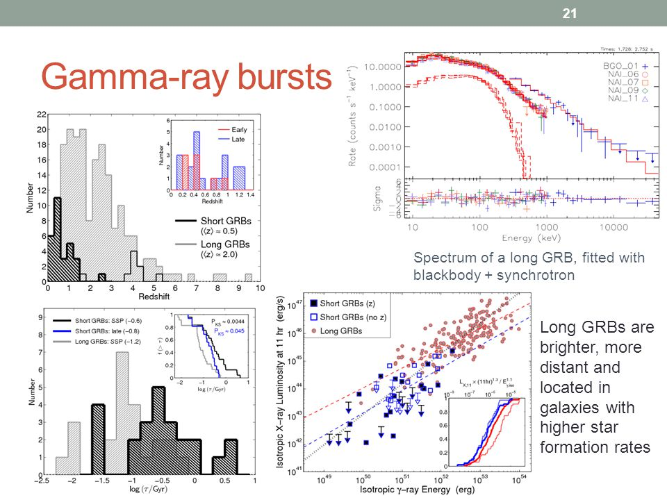 Gamma-ray bursts Spectrum of a long GRB, fitted with blackbody + synchrotron.