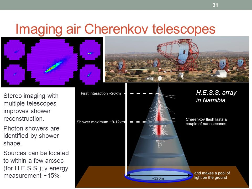 Imaging air Cherenkov telescopes