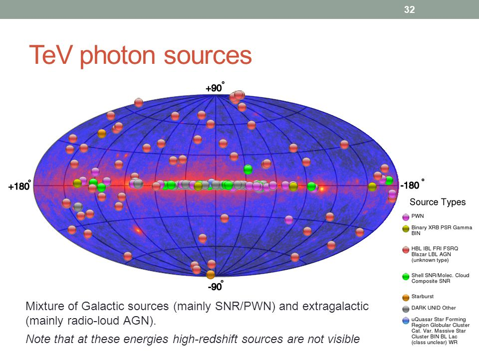TeV photon sources Mixture of Galactic sources (mainly SNR/PWN) and extragalactic (mainly radio-loud AGN).