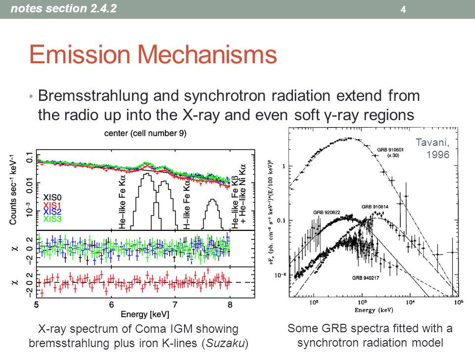Some GRB spectra fitted with a synchrotron radiation model