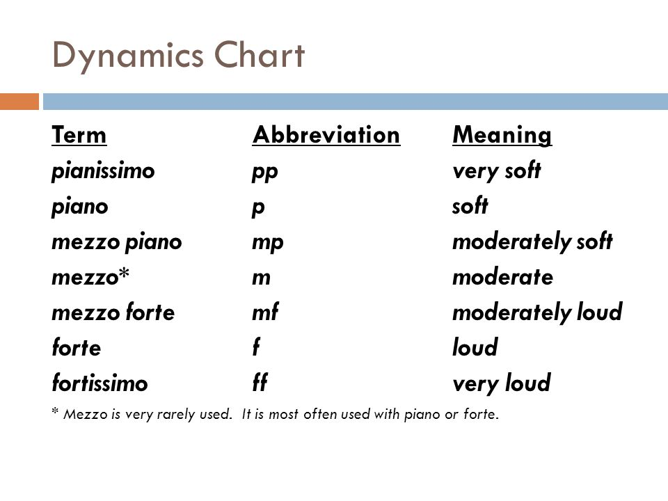 Dynamics Chart Term Abbreviation Meaning pianissimo pp very soft