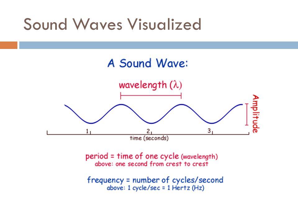 Sound Waves Visualized