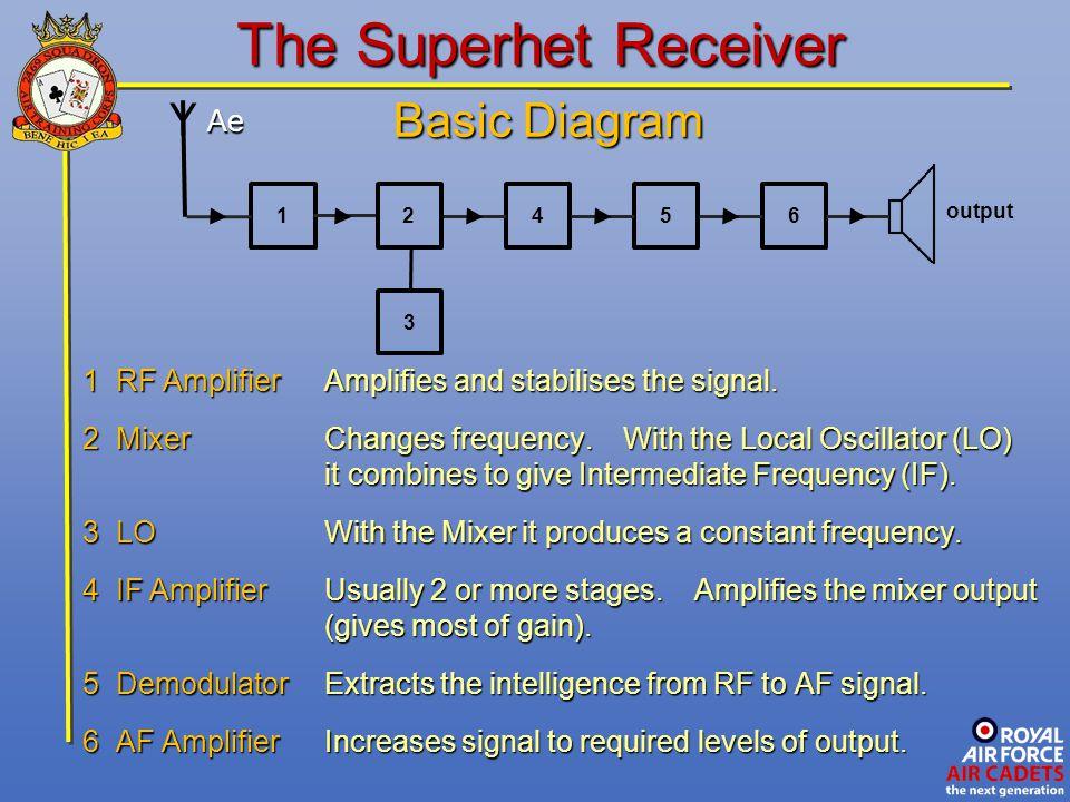 The Superhet Receiver Basic Diagram Y Ae
