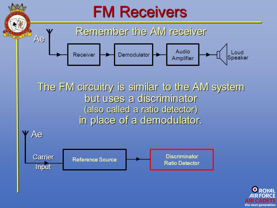 FM Receivers Y Y Remember the AM receiver