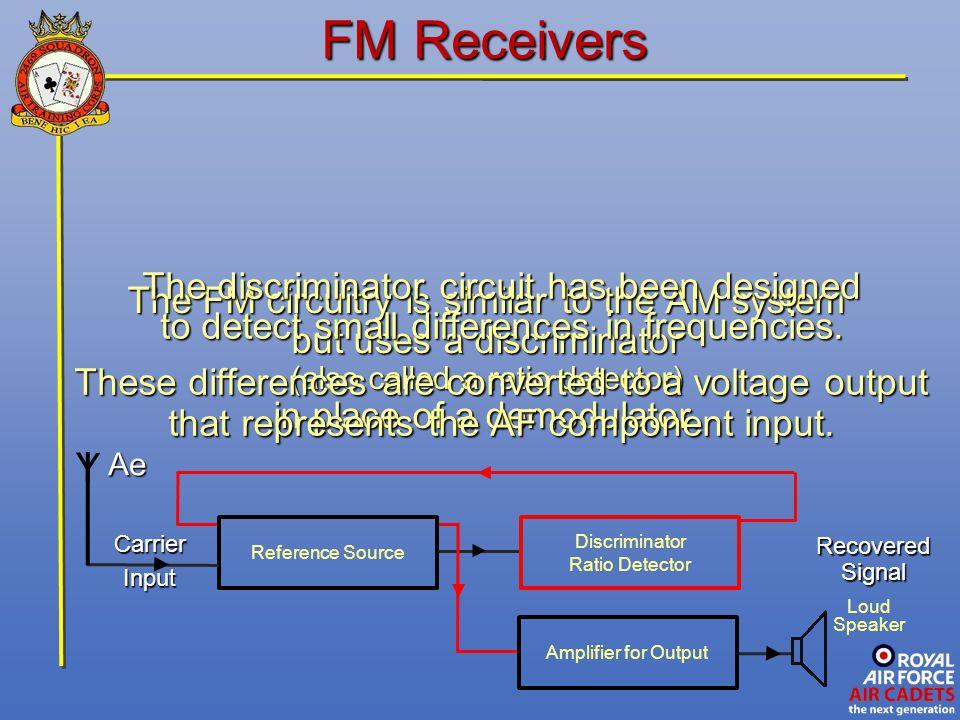 FM Receivers Y The discriminator circuit has been designed