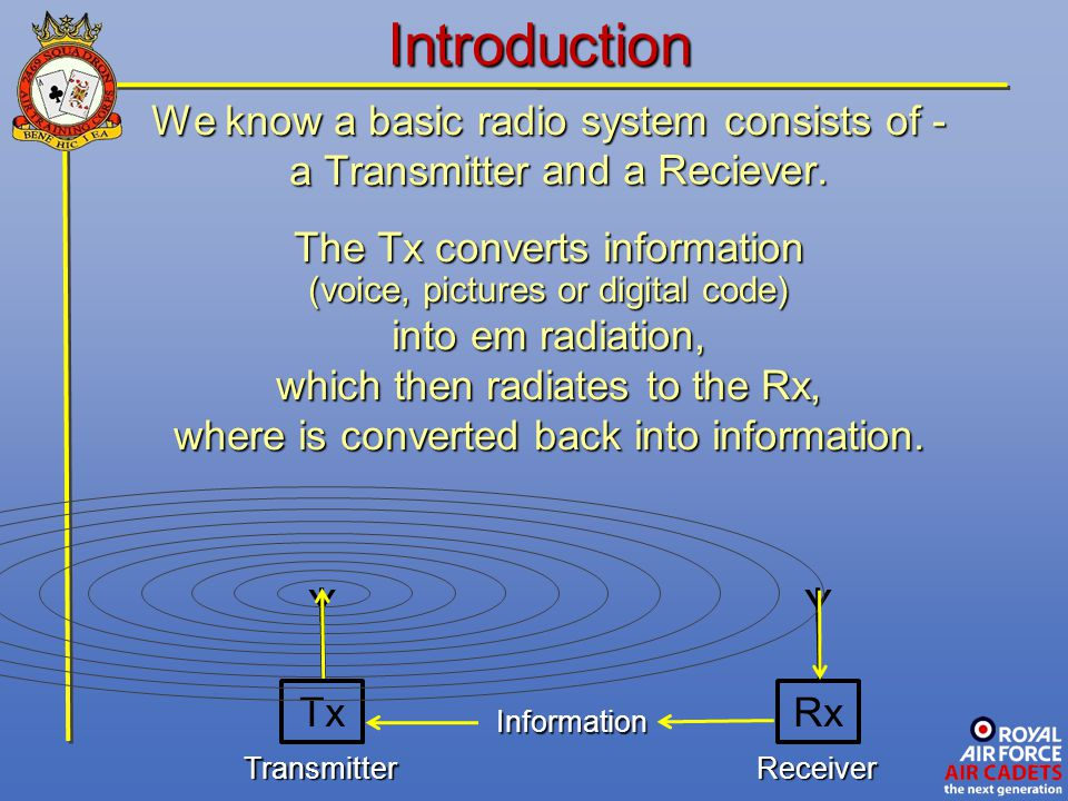 Introduction Y Y We know a basic radio system consists of -
