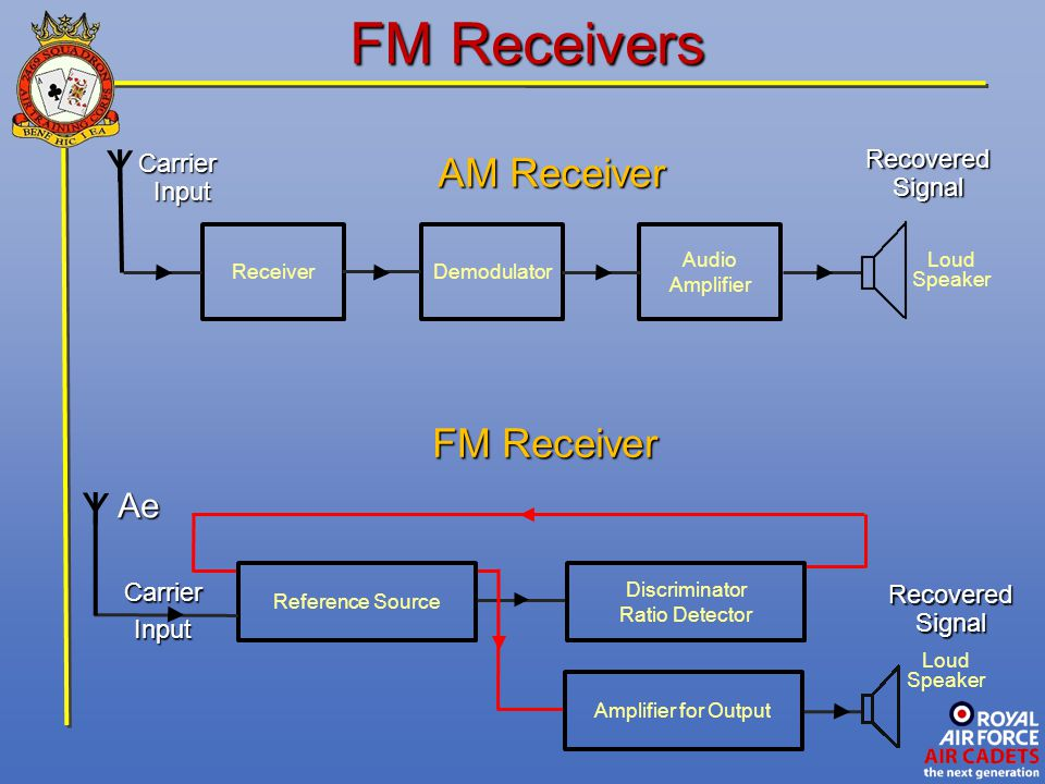 FM Receivers Y Y AM Receiver FM Receiver Ae Recovered Carrier Signal