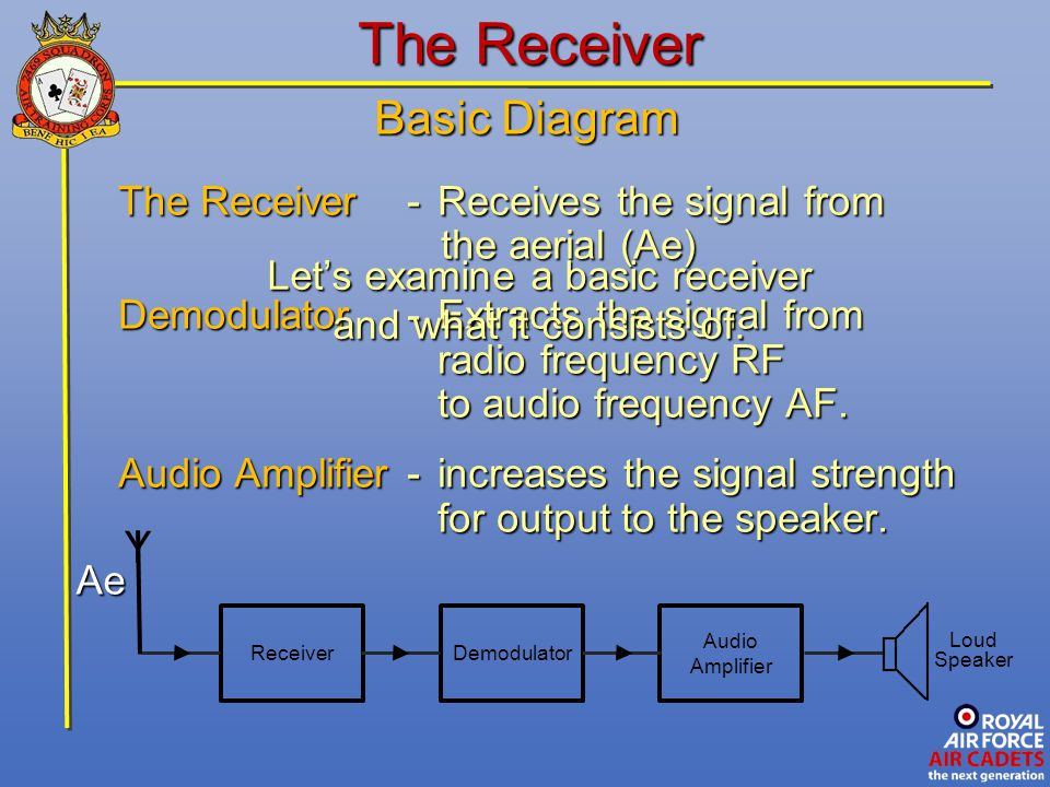 Let's examine a basic receiver