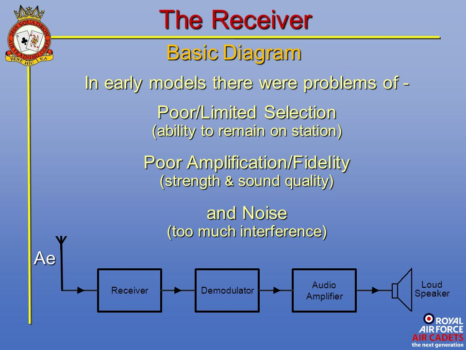 The Receiver Basic Diagram Y In early models there were problems of -
