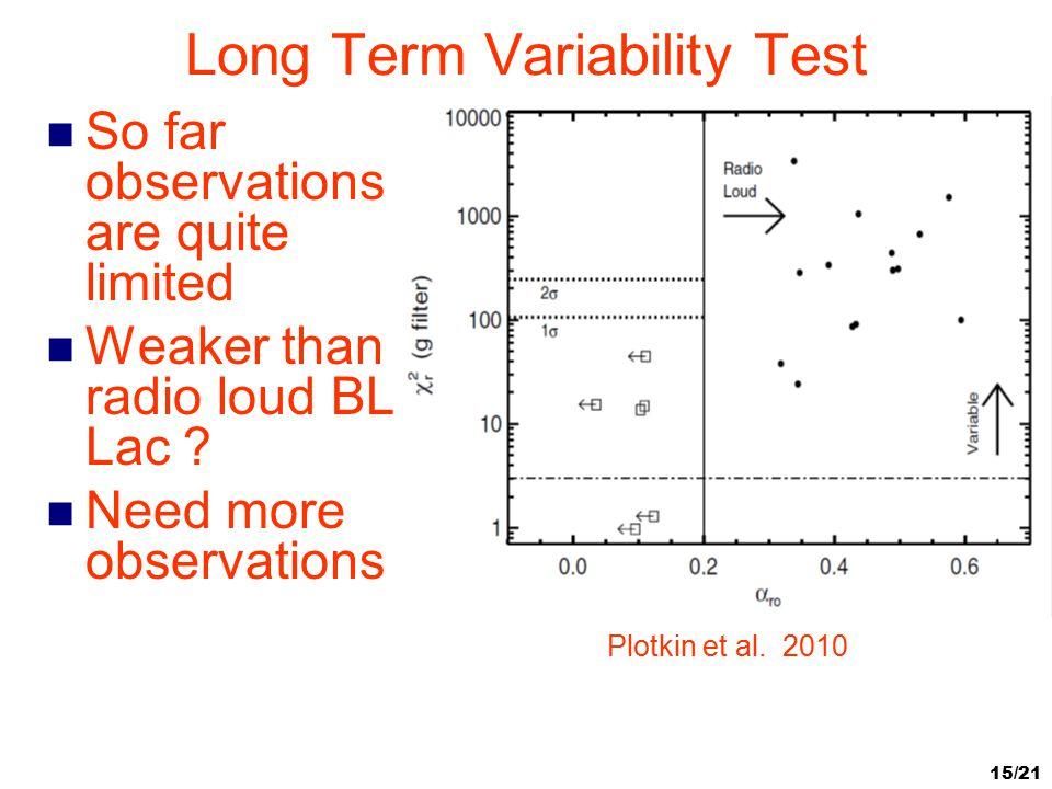 Long Term Variability Test