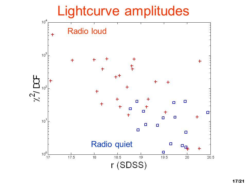 Lightcurve amplitudes