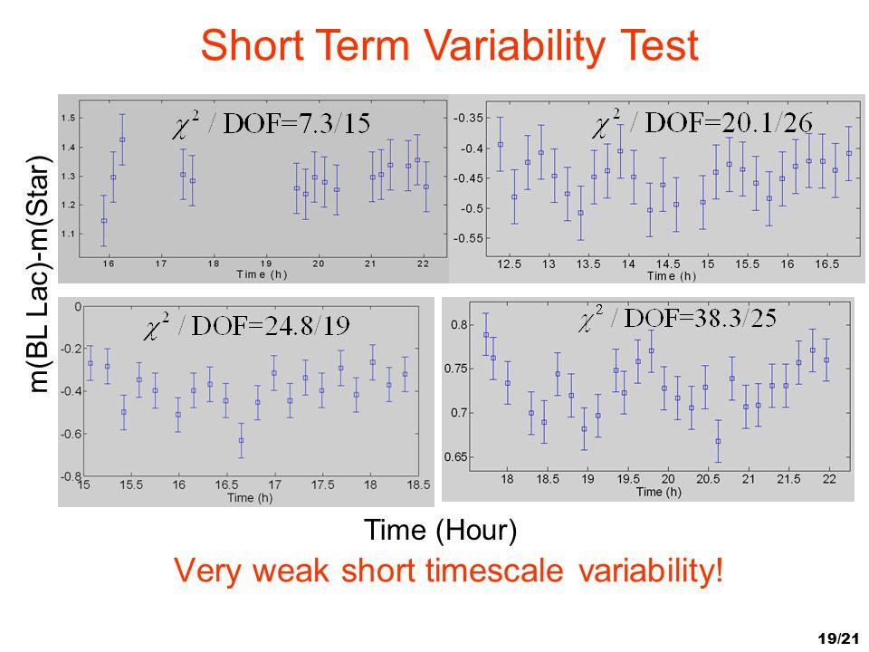 Very weak short timescale variability!